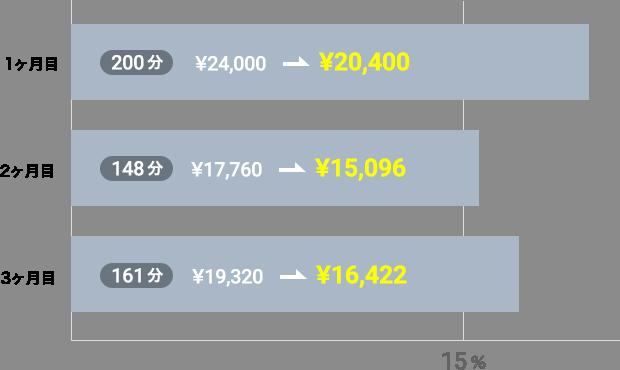 15,000円プラン