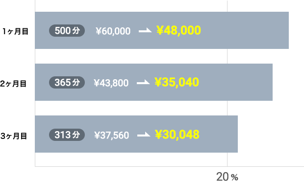 30,000円プラン